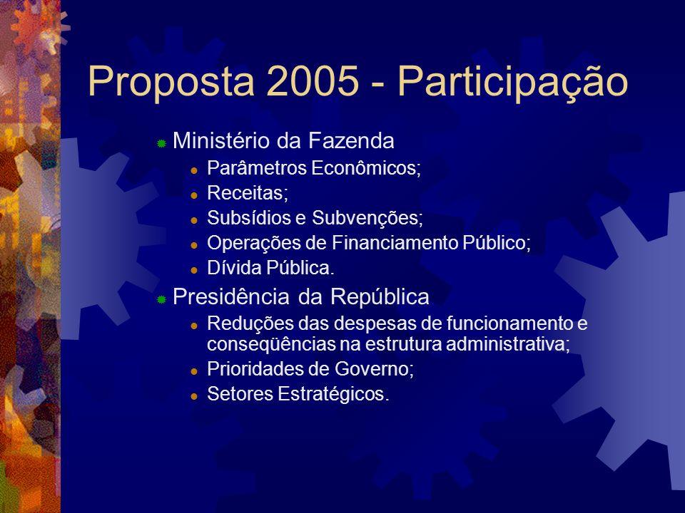 Proposta 2005 - Participação Ministério da Fazenda Parâmetros Econômicos; Receitas; Subsídios e Subvenções; Operações de Financiamento Público; Dívida