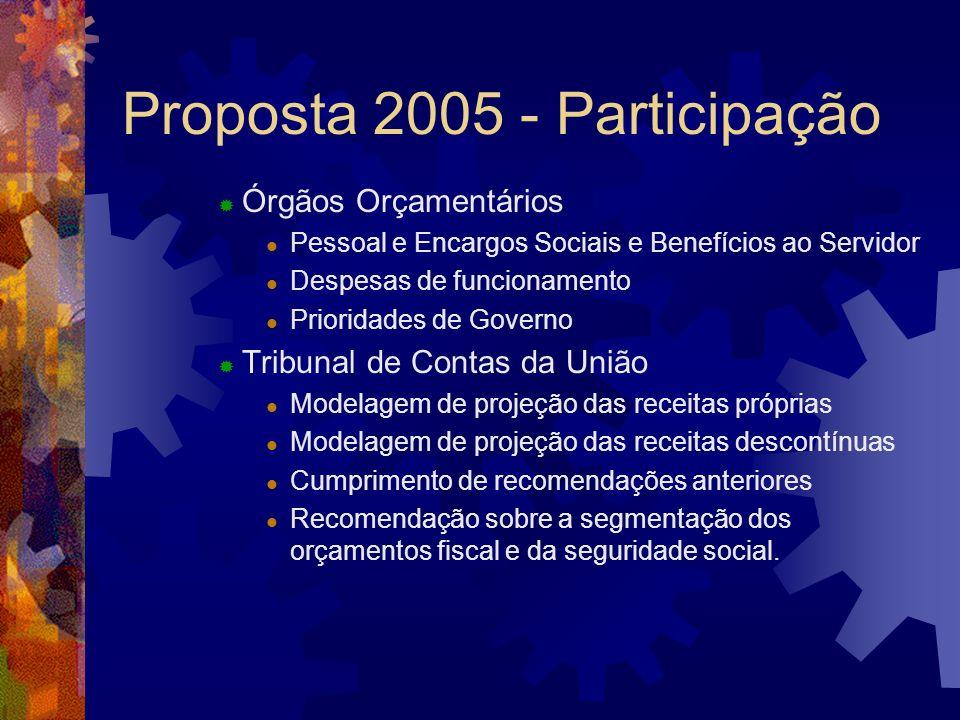 Proposta 2005 - Participação Órgãos Orçamentários Pessoal e Encargos Sociais e Benefícios ao Servidor Despesas de funcionamento Prioridades de Governo
