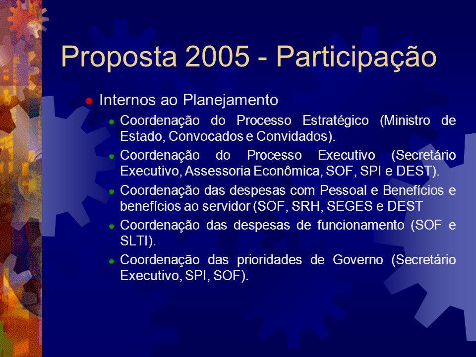 Proposta 2005 - Participação Internos ao Planejamento Coordenação do Processo Estratégico (Ministro de Estado, Convocados e Convidados). Coordenação d