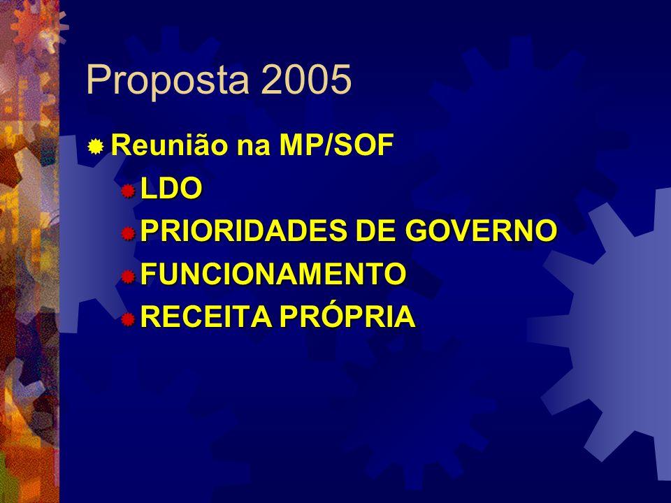Proposta 2005 Reunião na MP/SOF LDO LDO PRIORIDADES DE GOVERNO PRIORIDADES DE GOVERNO FUNCIONAMENTO FUNCIONAMENTO RECEITA PRÓPRIA RECEITA PRÓPRIA