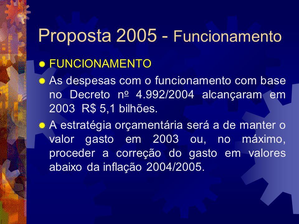Proposta 2005 - Funcionamento FUNCIONAMENTO As despesas com o funcionamento com base no Decreto n o 4.992/2004 alcançaram em 2003 R$ 5,1 bilhões. A es