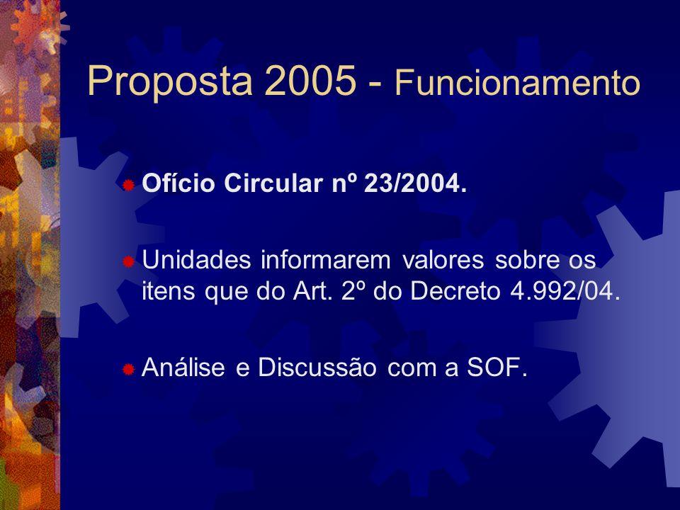Ofício Circular nº 23/2004. Unidades informarem valores sobre os itens que do Art. 2º do Decreto 4.992/04. Análise e Discussão com a SOF.
