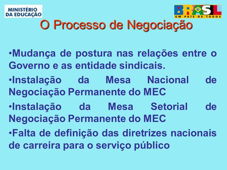 O Processo de Negociação O Processo de Negociação Mudança de postura nas relações entre o Governo e as entidade sindicais. Instalação da Mesa Nacional