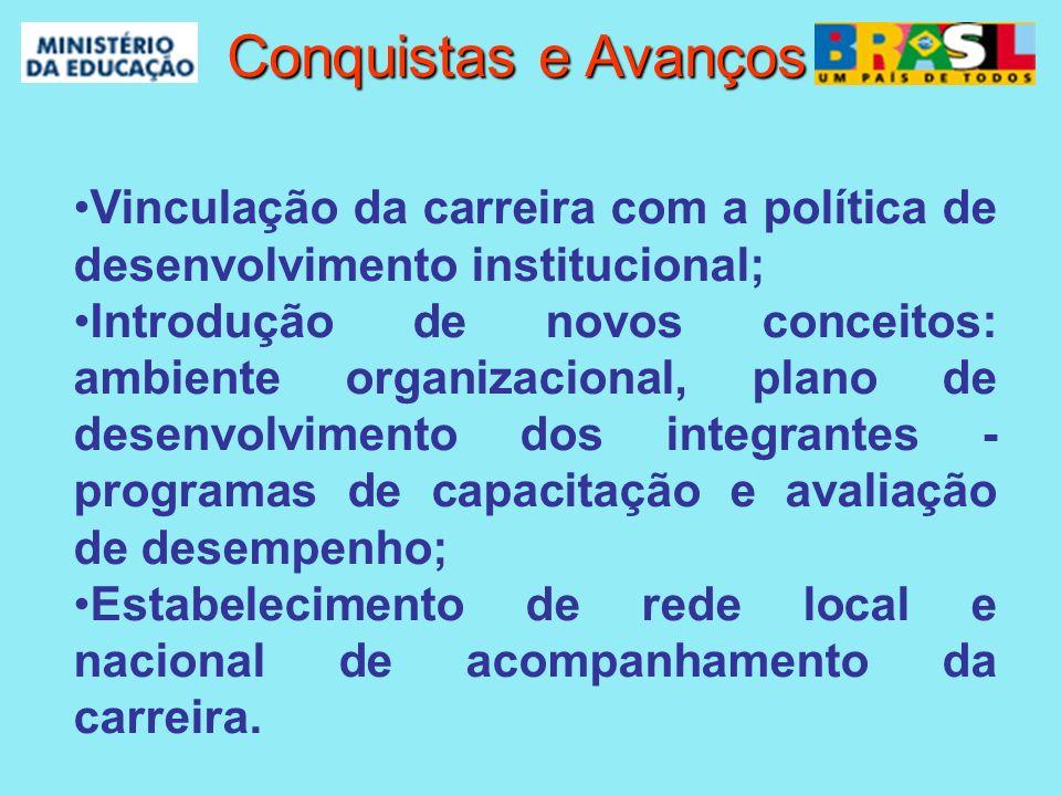 Conquistas e Avanços Conquistas e Avanços Vinculação da carreira com a política de desenvolvimento institucional; Introdução de novos conceitos: ambie