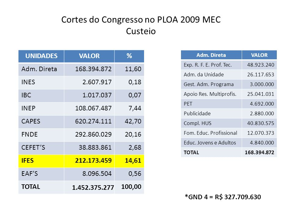 Cortes do Congresso no PLOA 2009 MEC Custeio UNIDADESVALOR% Adm.
