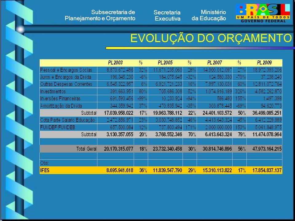 Ministério da Educação Secretaria Executiva Subsecretaria de Planejamento e Orçamento EVOLUÇÃO DO ORÇAMENTO
