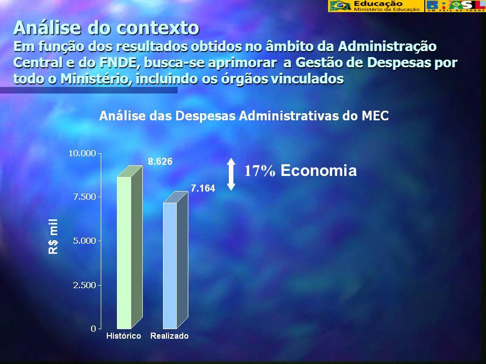 Análise do contexto Em função dos resultados obtidos no âmbito da Administração Central e do FNDE, busca-se aprimorar a Gestão de Despesas por todo o