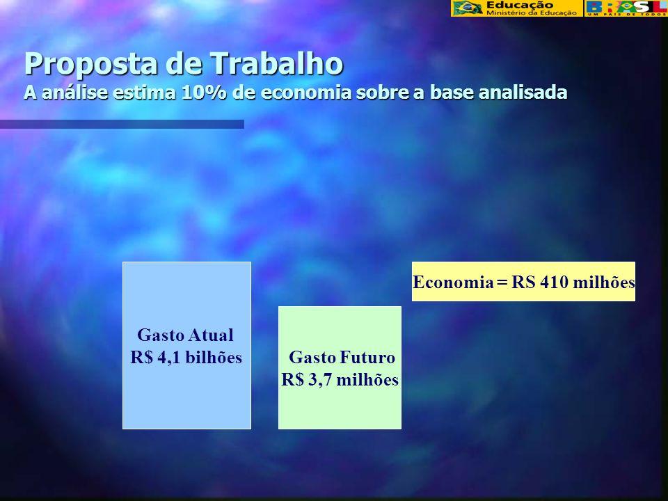 Proposta de Trabalho A análise estima 10% de economia sobre a base analisada Gasto Atual R$ 4,1 bilhões Gasto Futuro R$ 3,7 milhões Economia = RS 410