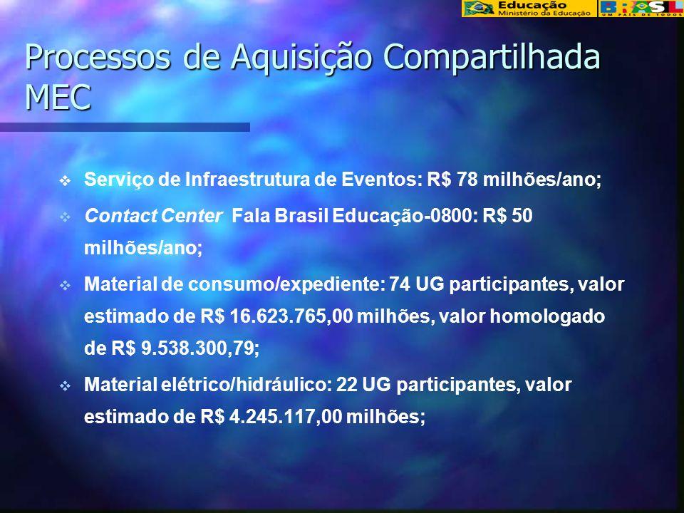 Processos de Aquisição Compartilhada MEC Serviço de Infraestrutura de Eventos: R$ 78 milhões/ano; Contact Center Fala Brasil Educação-0800: R$ 50 milh
