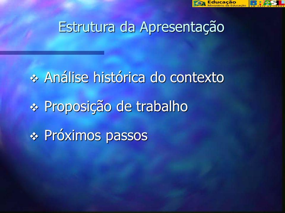 Análise histórica do contexto Análise histórica do contexto Proposição de trabalho Proposição de trabalho Próximos passos Próximos passos Estrutura da