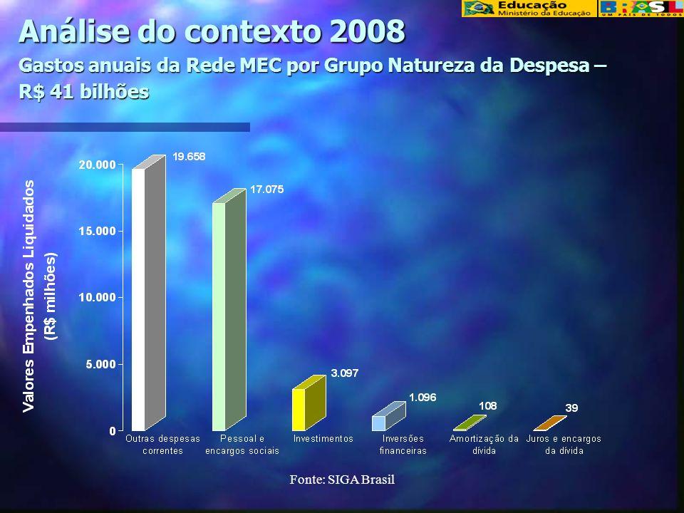 Fonte: SIGA Brasil Análise do contexto 2008 Gastos anuais da Rede MEC por Grupo Natureza da Despesa – R$ 41 bilhões