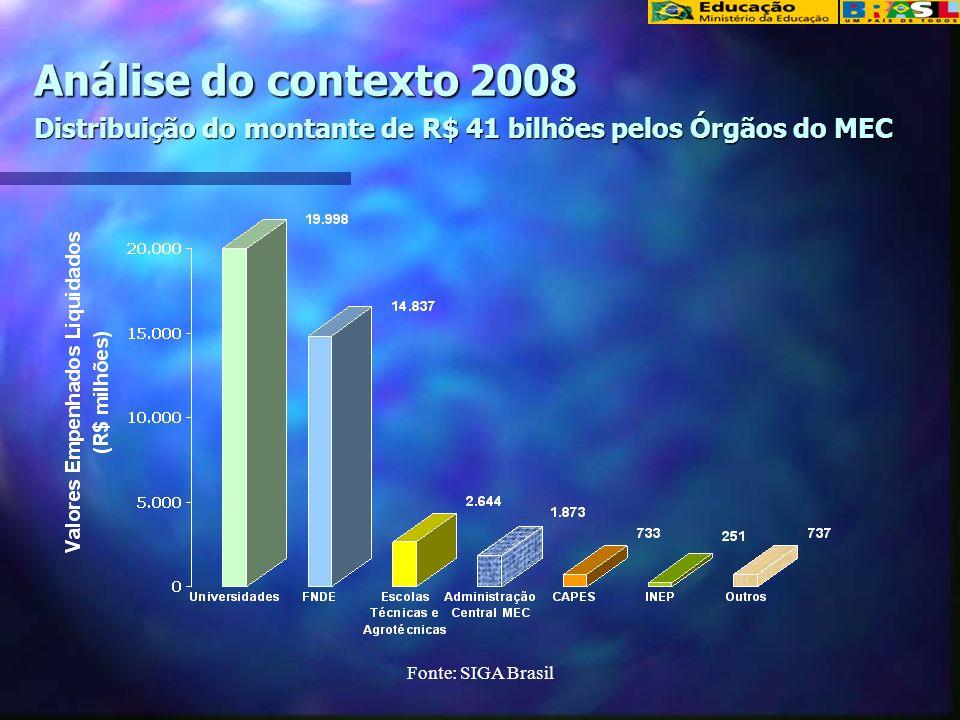 Fonte: SIGA Brasil Análise do contexto 2008 As despesas que podem ser oportunidade de economia totalizam o montante de R$6 bilhões