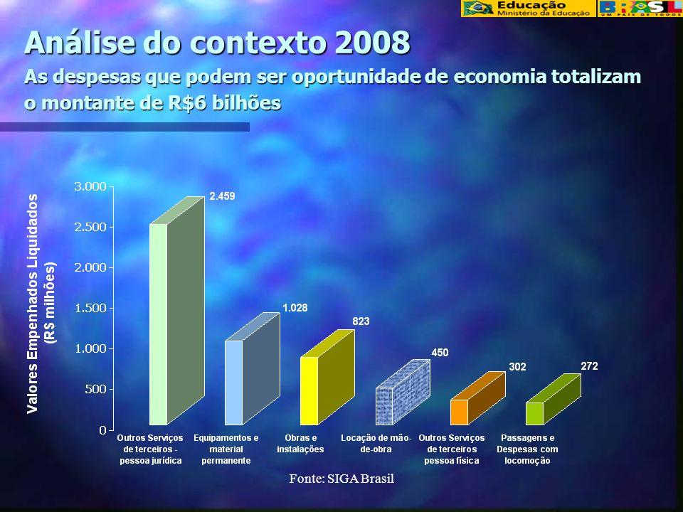 Fonte: SIAFI Análise de contexto Histórico de Despesas – Rede de Educação