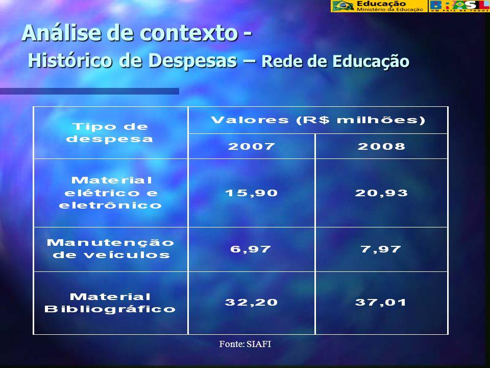 Fonte: SIAFI Análise de contexto - Histórico de Despesas – Rede de Educação