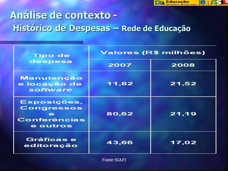 Análise do contexto Considerando os principais órgãos que utilizam esses recursos, tem-se a base de R$ 4,1 bilhões, equivalente a 80% do valor priorizado de R$ 6 bilhões R$ 1,4 bilhão 10 UNIVERSIDADES R$ 1,2 bilhão MEC, FNDE, CAPES E INEP R$ 1,0 bilhão 10 FUNDAÇÕES R$ 324 milhões 10 CENTROS FEDERAIS R$ 55 milhões 10 ESCOLAS TÉCNICAS