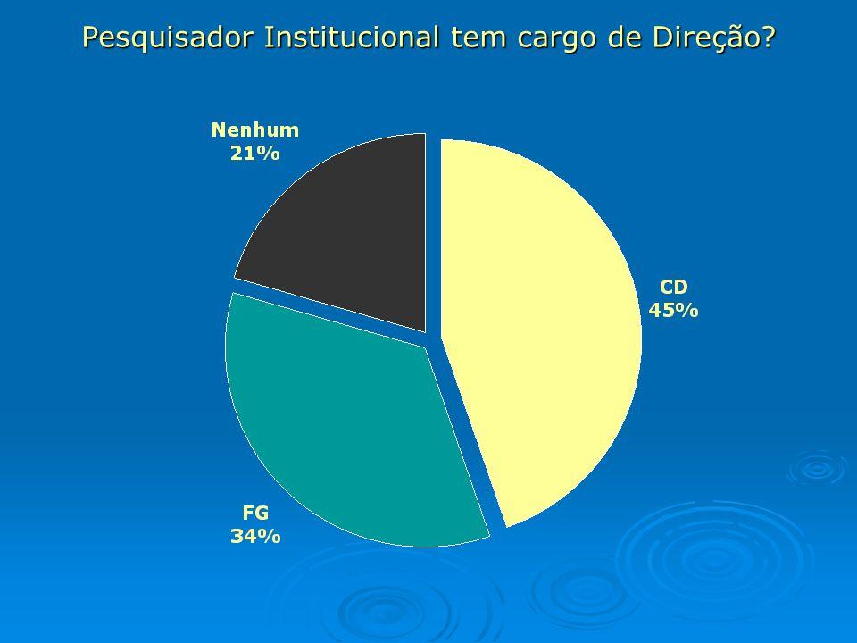 Dados Estatísticos da IFES