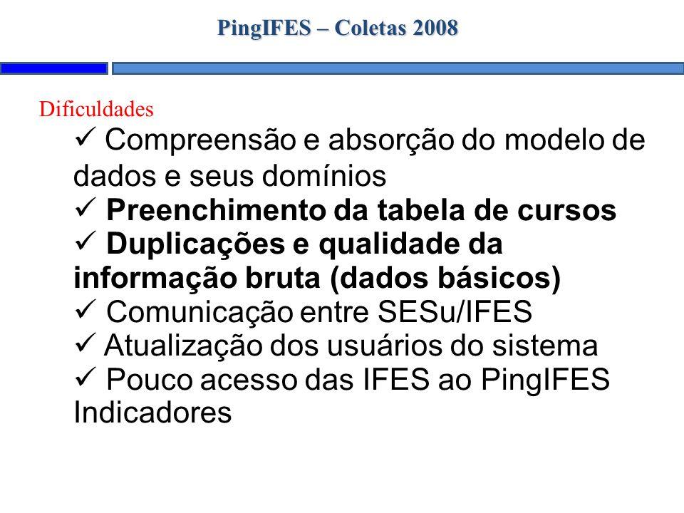 PingIFES – Coletas 2008 Dificuldades Compreensão e absorção do modelo de dados e seus domínios Preenchimento da tabela de cursos Duplicações e qualidade da informação bruta (dados básicos) Comunicação entre SESu/IFES Atualização dos usuários do sistema Pouco acesso das IFES ao PingIFES Indicadores