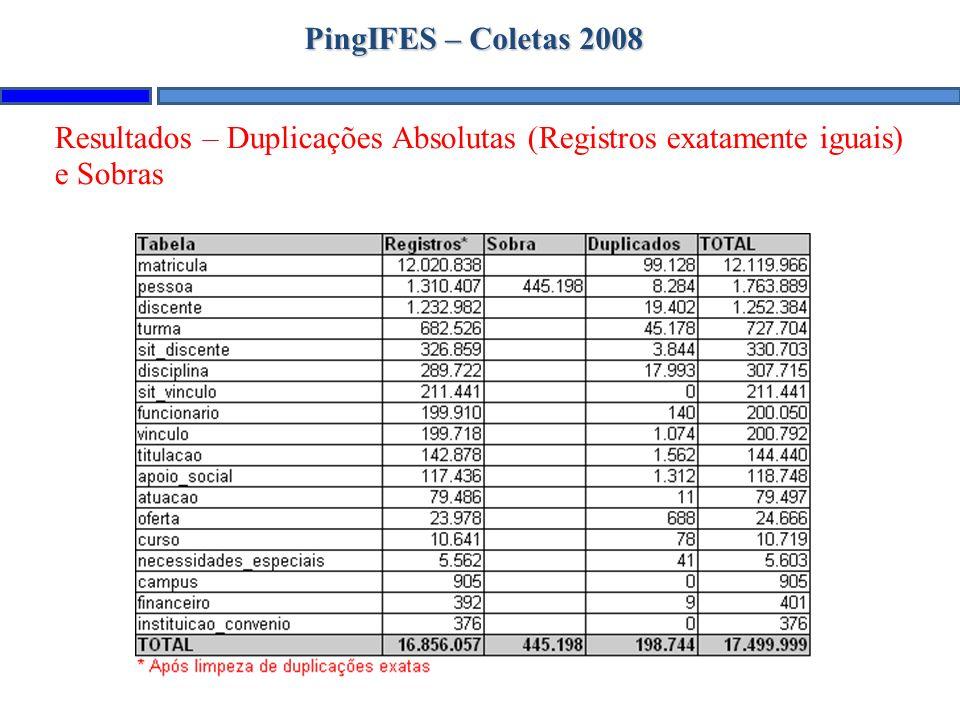 PingIFES – Coletas 2008 Resultados – Duplicações Absolutas (Registros exatamente iguais) e Sobras
