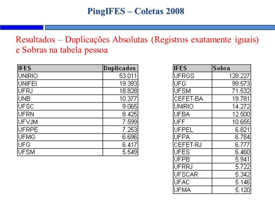 PingIFES – Coletas 2008 Resultados – Duplicações Absolutas (Registros exatamente iguais) e Sobras na tabela pessoa