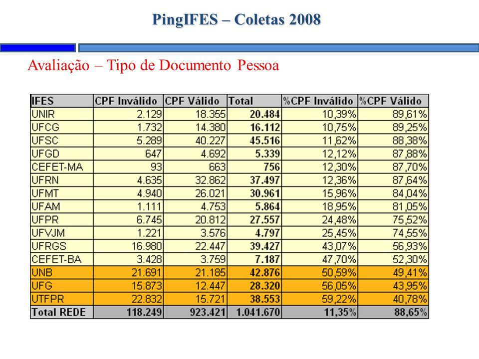 PingIFES – Coletas 2008 Avaliação – Tipo de Documento Pessoa