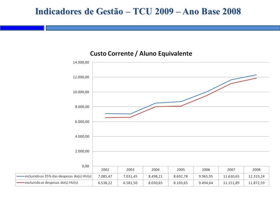 Indicadores de Gestão – TCU 2009 – Ano Base 2008