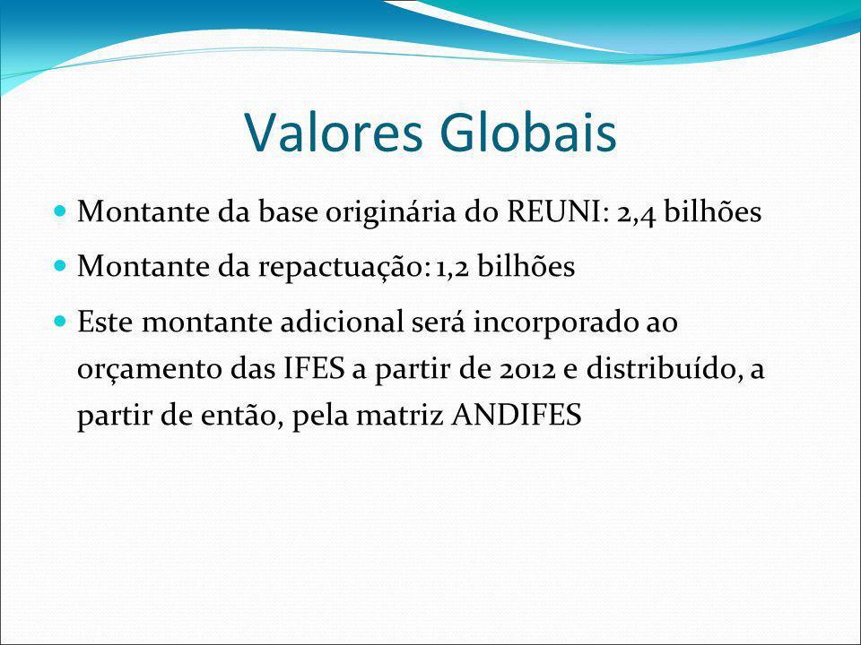 Valores Globais Montante da base originária do REUNI: 2,4 bilhões Montante da repactuação: 1,2 bilhões Este montante adicional será incorporado ao orçamento das IFES a partir de 2012 e distribuído, a partir de então, pela matriz ANDIFES