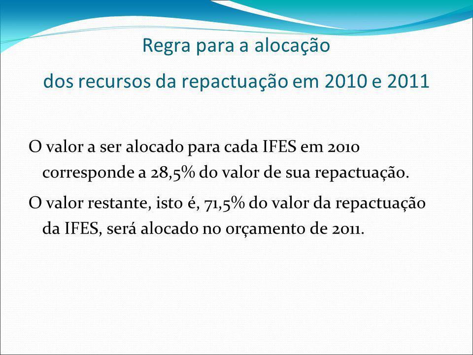 Proposta Orçamentária de 2010 A alocação de recursos do REUNI (pactuado e repactuado) para as IFES na proposta orçamentária de 2010 baseou-se na seguinte regra: As IFES com execução dos recursos de custeio e capital do REUNI de 2009 acima de 40% (medido em 06/08), terão em seu orçamento 100% do REUNI pactuado e 28,5% do REUNI repactuado.