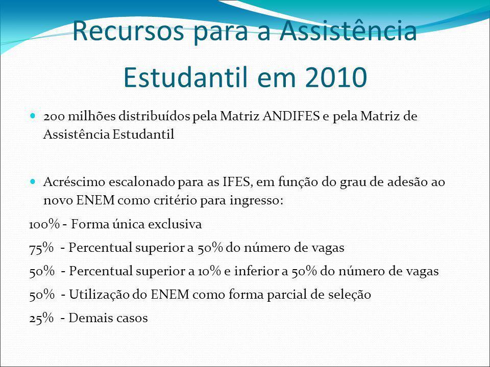Recursos para a Assistência Estudantil em 2010 200 milhões distribuídos pela Matriz ANDIFES e pela Matriz de Assistência Estudantil Acréscimo escalona