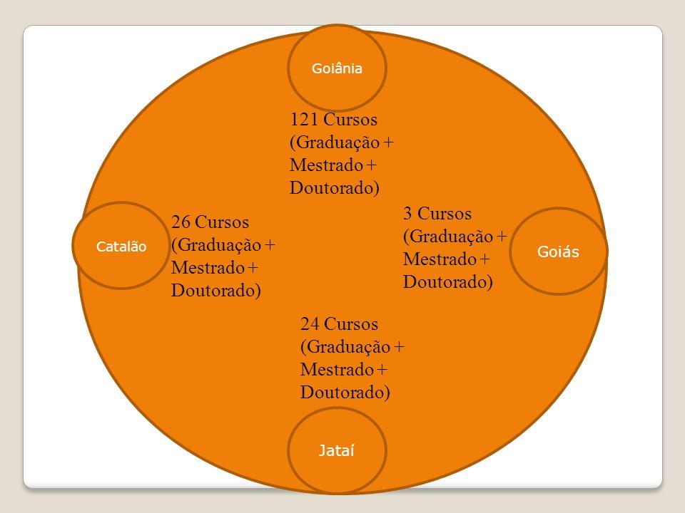 Goiânia Jataí Goiás Catalão 121 Cursos (Graduação + Mestrado + Doutorado) 26 Cursos (Graduação + Mestrado + Doutorado) 3 Cursos (Graduação + Mestrado + Doutorado) 24 Cursos (Graduação + Mestrado + Doutorado)