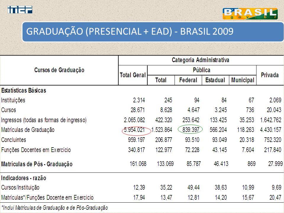 GRADUAÇÃO (PRESENCIAL + EAD) - BRASIL 2009