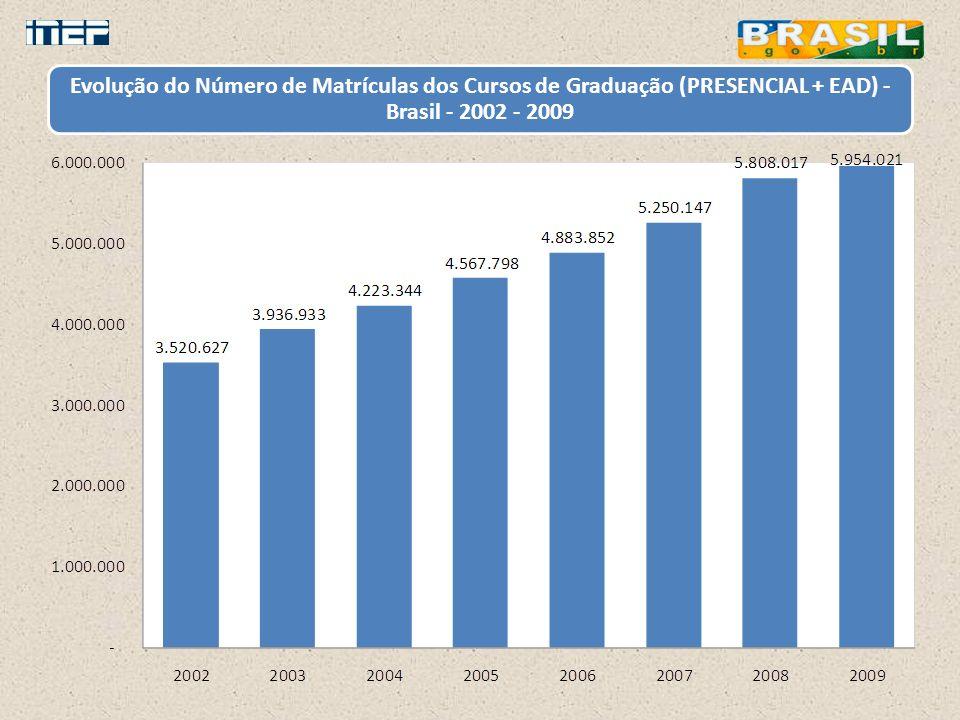 Evolução do Número de Matrículas dos Cursos de Graduação (PRESENCIAL + EAD) - Brasil - 2002 - 2009