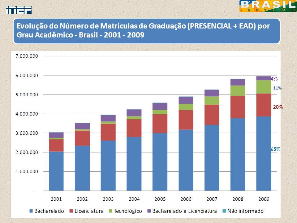 Evolução do Número de Matrículas de Graduação (PRESENCIAL + EAD) por Grau Acadêmico - Brasil - 2001 - 2009 65% 20% 11% 4%