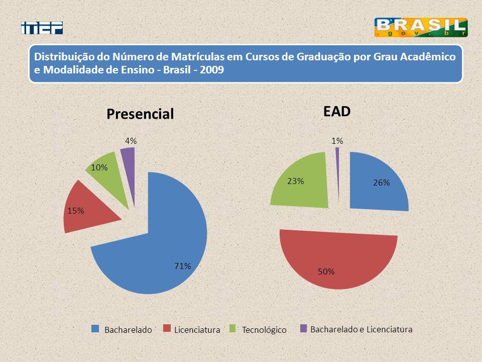 Distribuição do Número de Matrículas em Cursos de Graduação por Grau Acadêmico e Modalidade de Ensino - Brasil - 2009 71% 15% 10% 4% Presencial Bachar