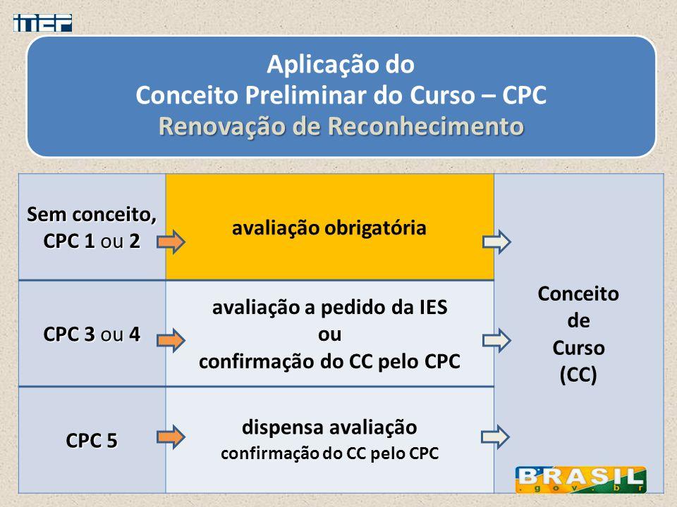 Renovação de Reconhecimento Aplicação do Conceito Preliminar do Curso – CPC Renovação de Reconhecimento Sem conceito, CPC 1 ou 2 avaliação obrigatória