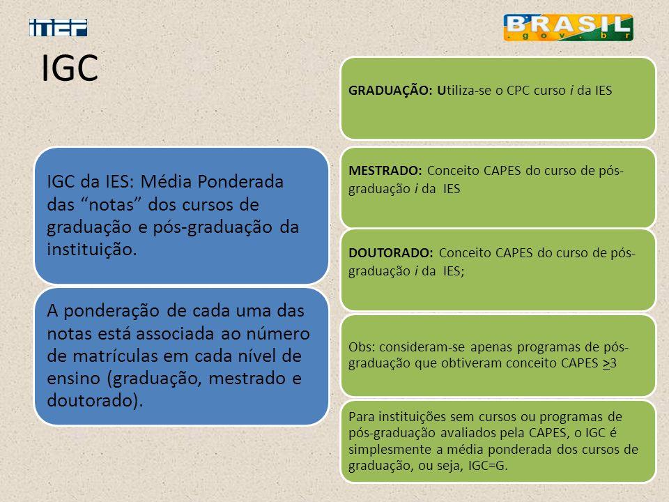 IGC IGC da IES: Média Ponderada das notas dos cursos de graduação e pós-graduação da instituição. A ponderação de cada uma das notas está associada ao