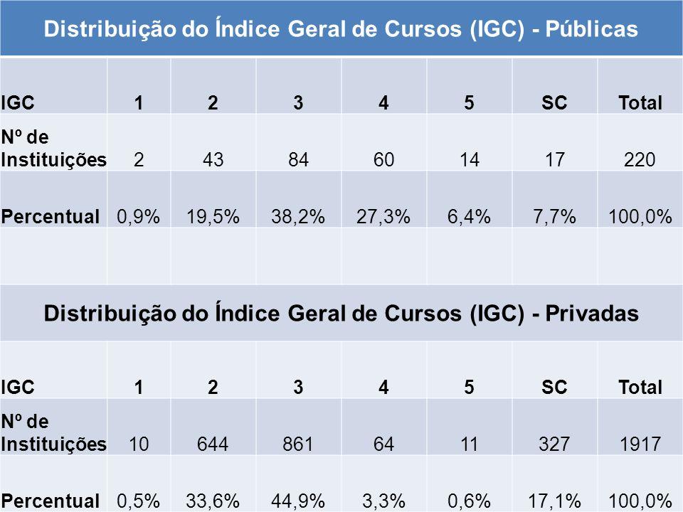 Distribuição do Índice Geral de Cursos (IGC) - Públicas IGC12345SCTotal Nº de Instituições24384601417220 Percentual0,9%19,5%38,2%27,3%6,4%7,7%100,0% D