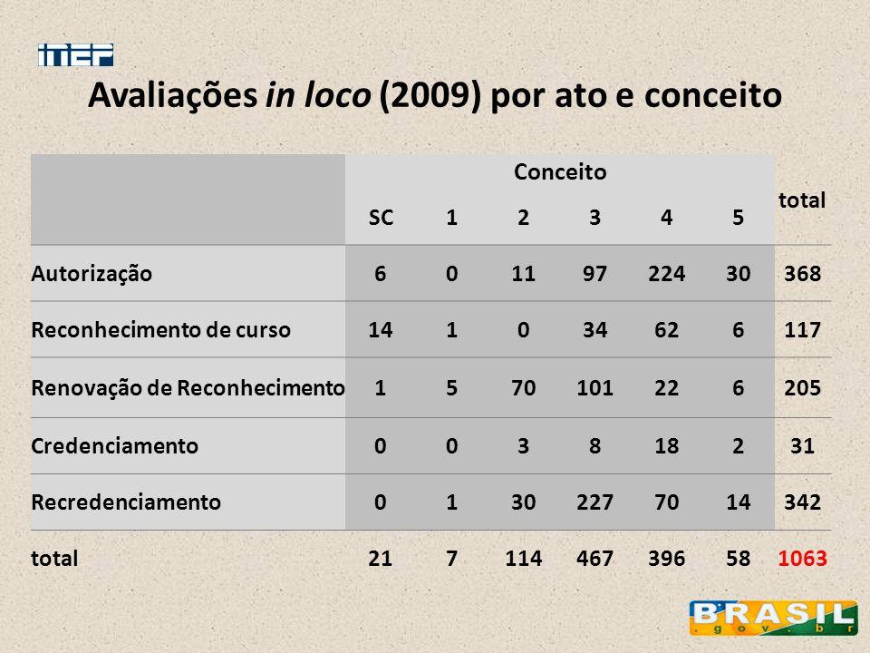 Avaliações in loco (2009) por ato e conceito Conceito total SC12345 Autorização60119722430368 Reconhecimento de curso141034626117 Renovação de Reconhe