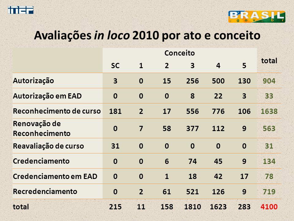 Avaliações in loco 2010 por ato e conceito Conceito total SC12345 Autorização 3015256500130904 Autorização em EAD 000822333 Reconhecimento de curso 18