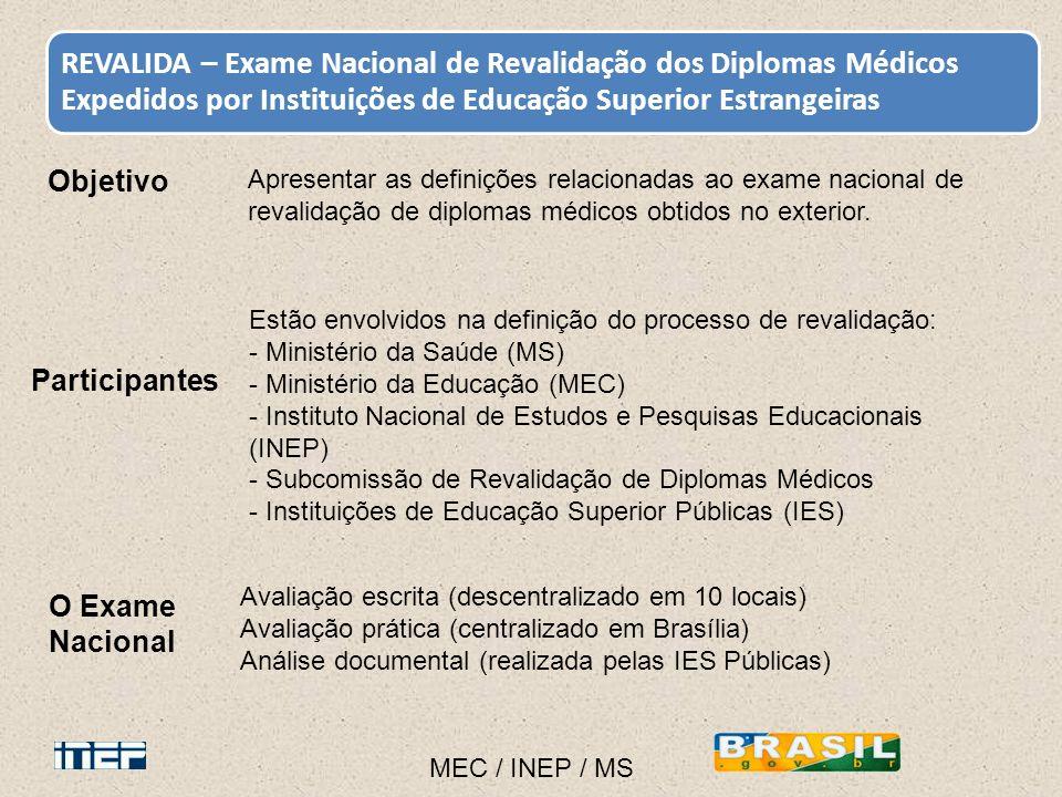 Objetivo Apresentar as definições relacionadas ao exame nacional de revalidação de diplomas médicos obtidos no exterior. MEC / INEP / MS REVALIDA – Ex