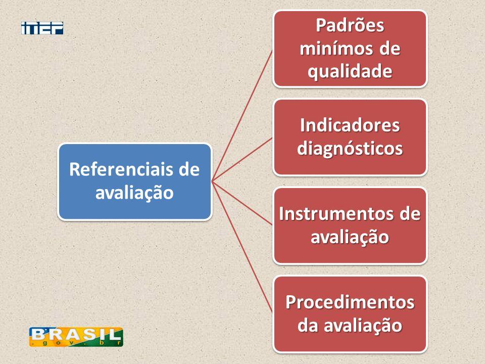 Referenciais de avaliação Padrões minímos de qualidade Indicadores diagnósticos Instrumentos de avaliação Procedimentos da avaliação