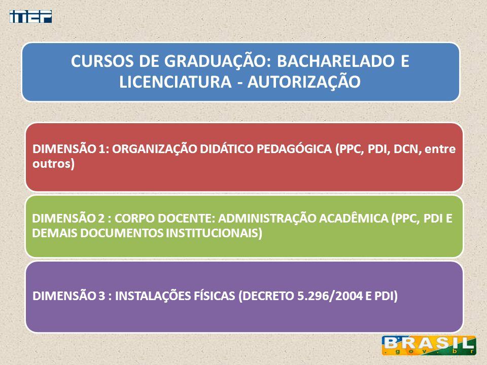 CURSOS DE GRADUAÇÃO: BACHARELADO E LICENCIATURA - AUTORIZAÇÃO DIMENSÃO 1: ORGANIZAÇÃO DIDÁTICO PEDAGÓGICA (PPC, PDI, DCN, entre outros) DIMENSÃO 2 : C