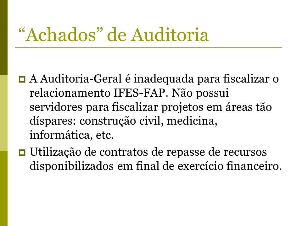 Achados de Auditoria A Auditoria-Geral é inadequada para fiscalizar o relacionamento IFES-FAP. Não possui servidores para fiscalizar projetos em áreas