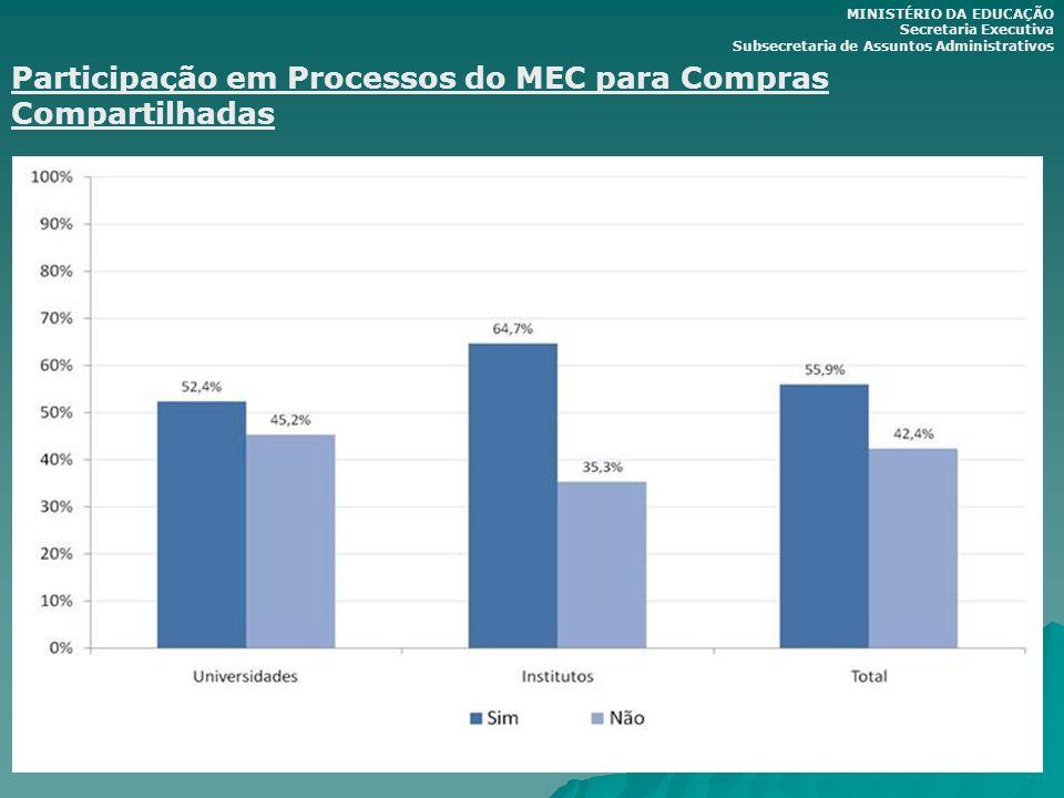 Participação em Processos do MEC para Compras Compartilhadas MINISTÉRIO DA EDUCAÇÃO Secretaria Executiva Subsecretaria de Assuntos Administrativos