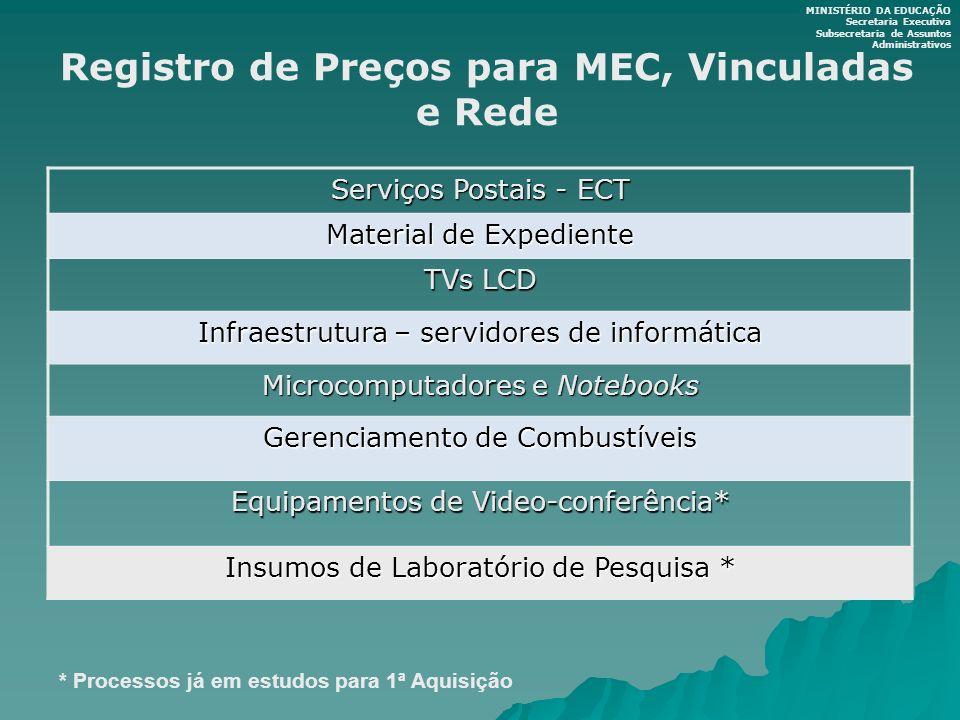 Registro de Preços para MEC, Vinculadas e Rede MINISTÉRIO DA EDUCAÇÃO Secretaria Executiva Subsecretaria de Assuntos Administrativos Serviços Postais