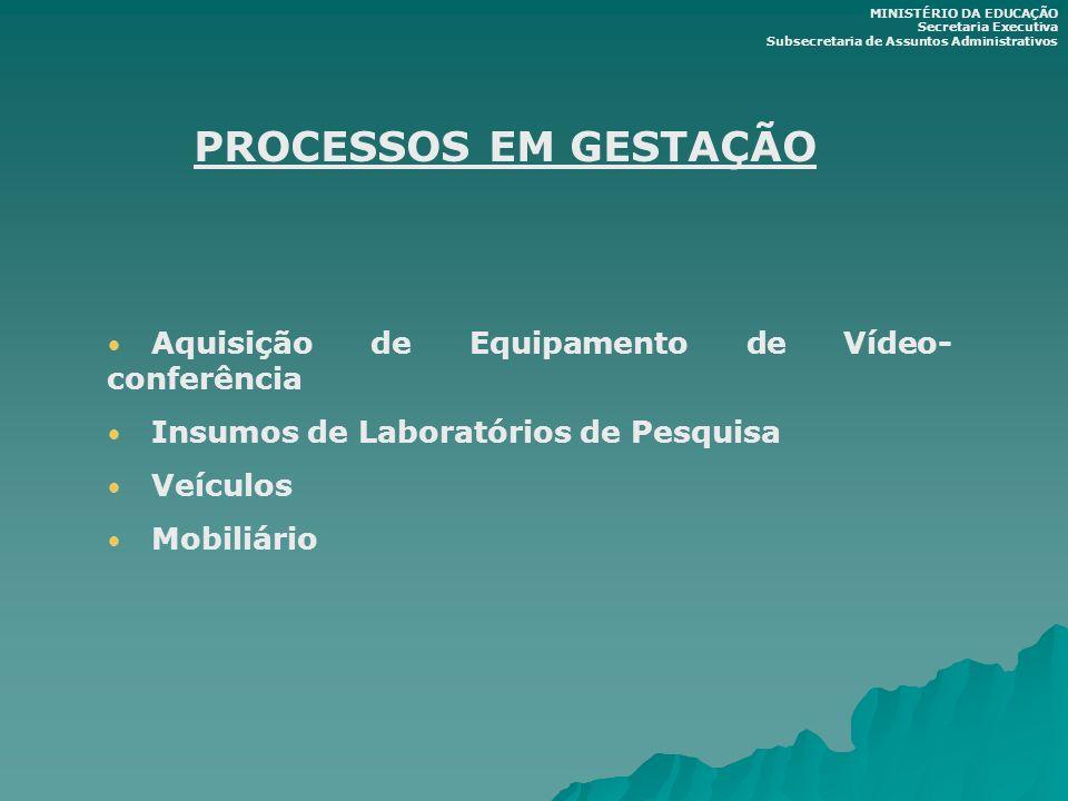 PROCESSOS EM GESTAÇÃO Aquisição de Equipamento de Vídeo- conferência Insumos de Laboratórios de Pesquisa Veículos Mobiliário MINISTÉRIO DA EDUCAÇÃO Se