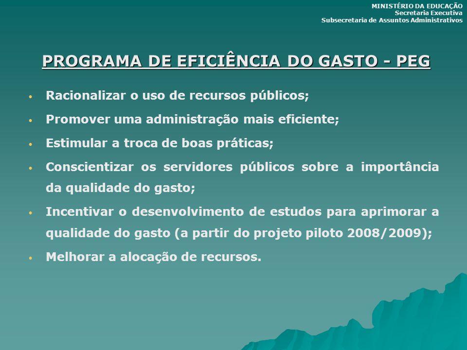 PROGRAMA DE EFICIÊNCIA DO GASTO - PEG PROGRAMA DE EFICIÊNCIA DO GASTO - PEG Racionalizar o uso de recursos públicos; Promover uma administração mais e