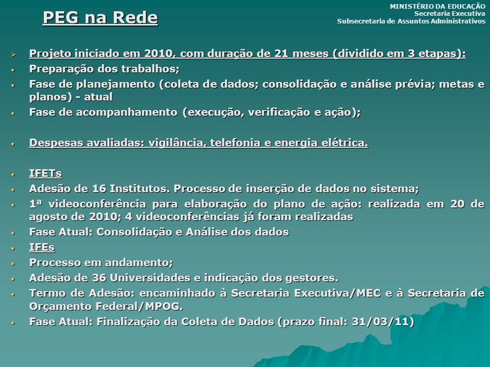 PEG na Rede Projeto iniciado em 2010, com duração de 21 meses (dividido em 3 etapas): Projeto iniciado em 2010, com duração de 21 meses (dividido em 3