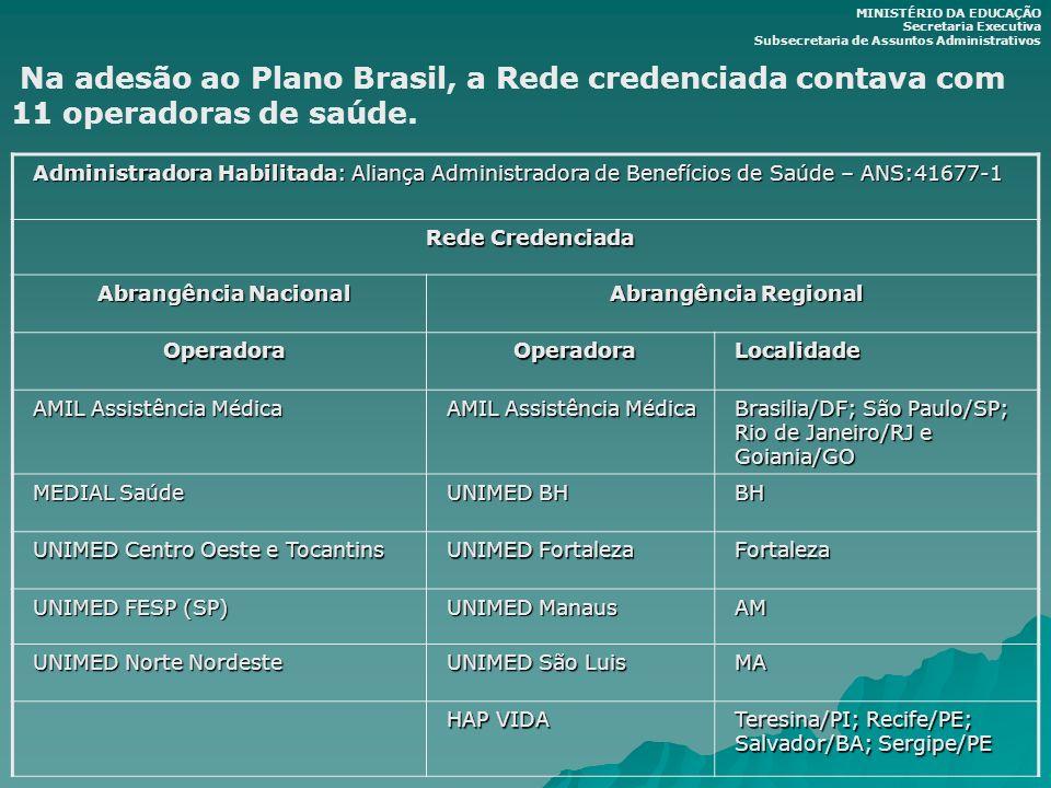 Administradora Habilitada: Aliança Administradora de Benefícios de Saúde – ANS:41677-1 Rede Credenciada Abrangência Nacional Abrangência Regional Oper