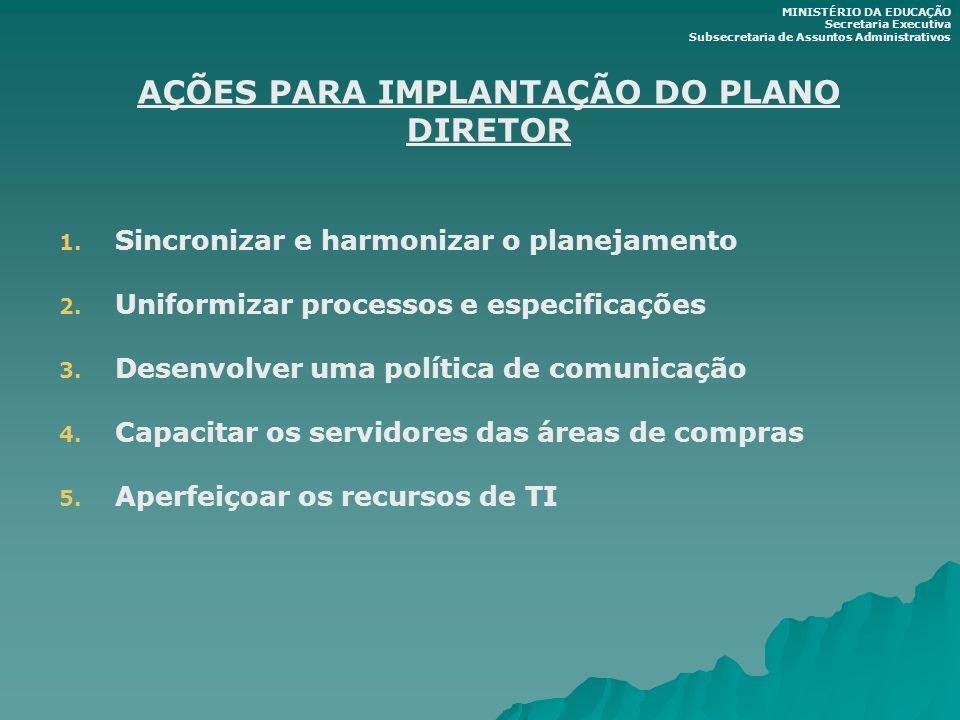 AÇÕES PARA IMPLANTAÇÃO DO PLANO DIRETOR 1. 1. Sincronizar e harmonizar o planejamento 2. 2. Uniformizar processos e especificações 3. 3. Desenvolver u