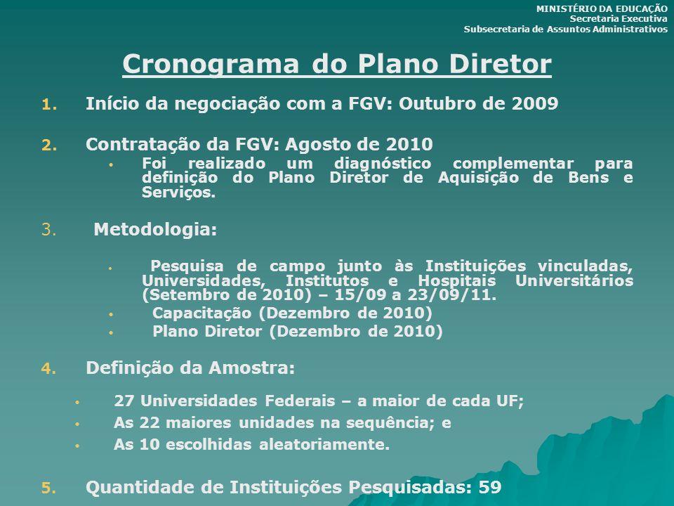 Cronograma do Plano Diretor 1. 1. Início da negociação com a FGV: Outubro de 2009 2. 2. Contratação da FGV: Agosto de 2010 Foi realizado um diagnóstic